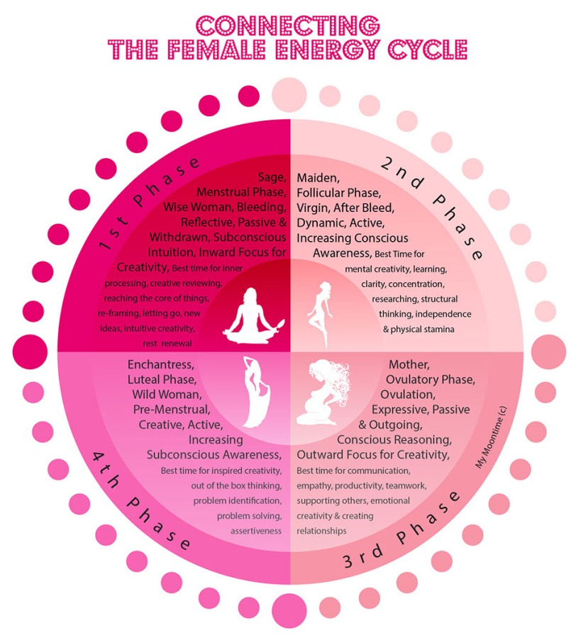 Moon Cycle Chart