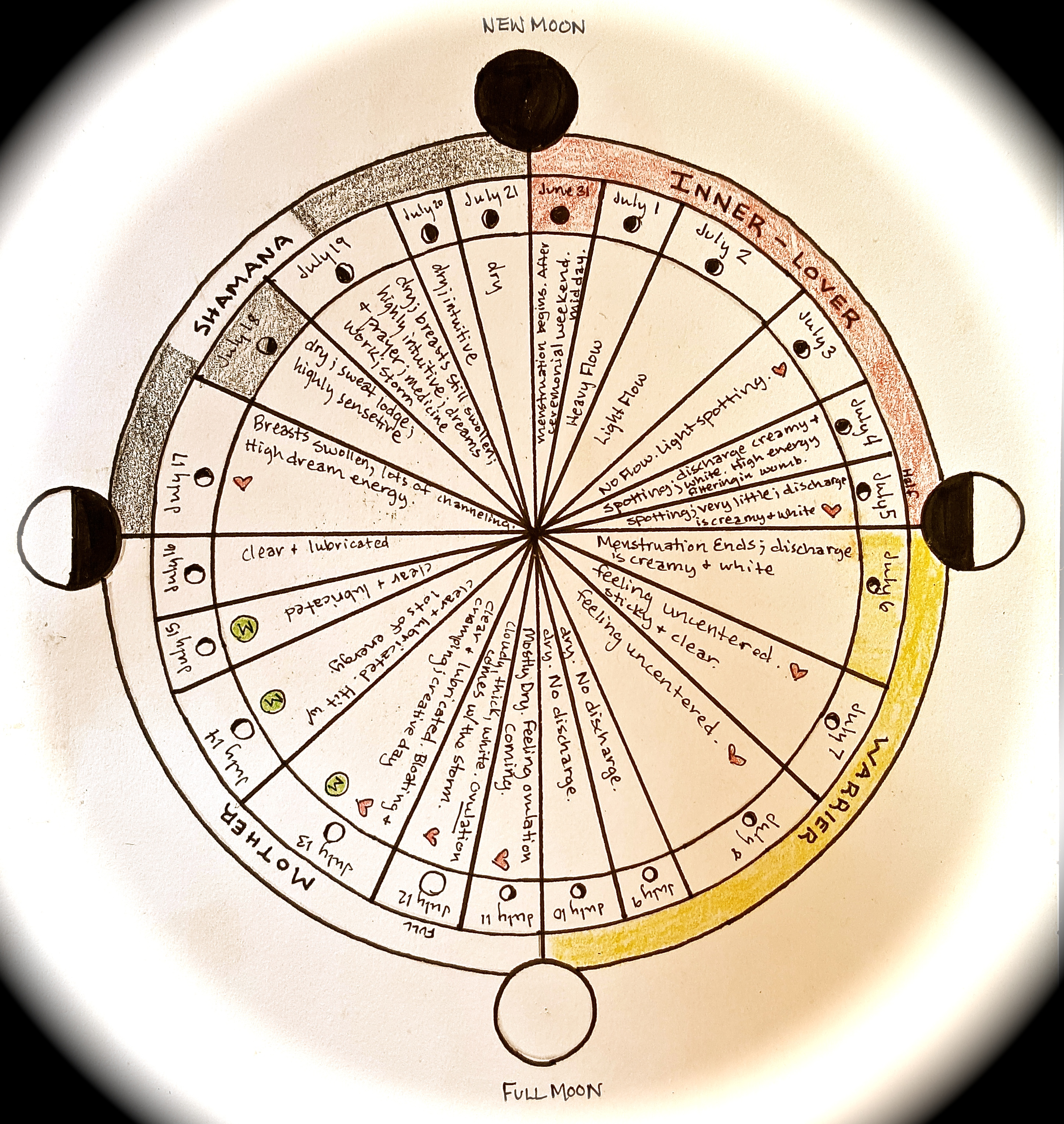 Cycle energetics part 1 introduction to your cycle the virgin moon dial chart july 2014 nvjuhfo Gallery